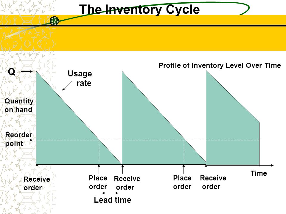 Profile of Inventory Level Over Time Quantity on hand Q Receive order Place order Receive order Place order Receive order Lead time Reorder point Usag