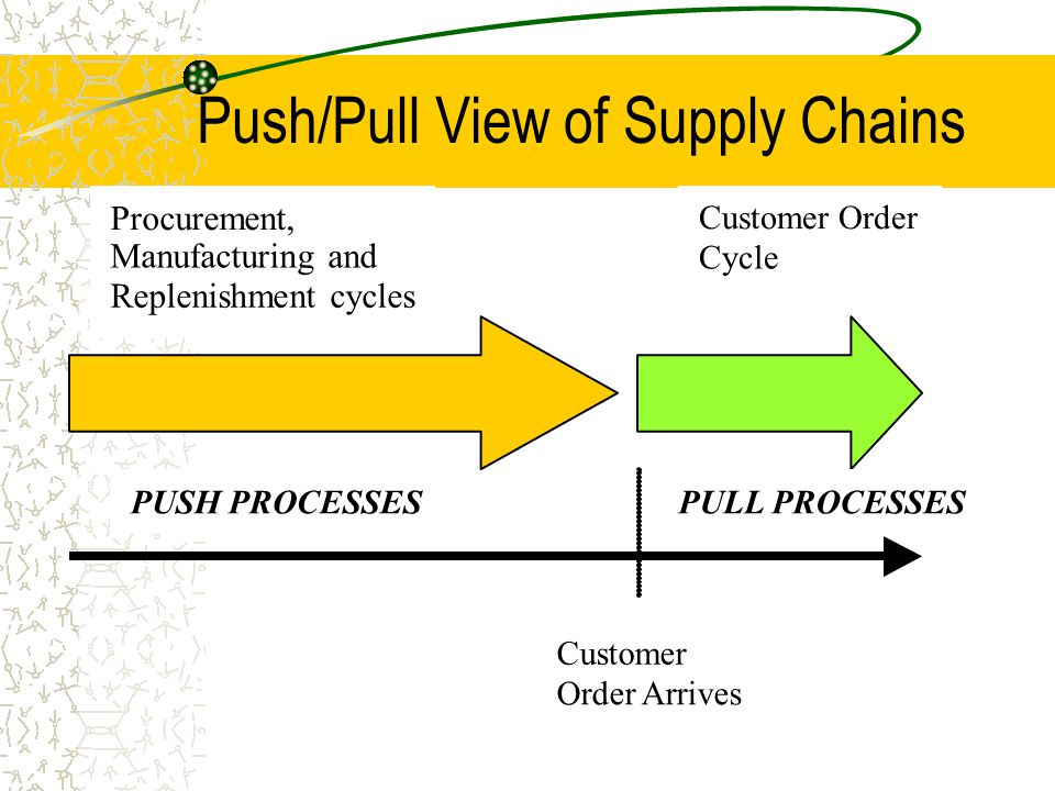 Push/Pull View of Supply Chains Procurement, Manufacturing and Replenishment cycles Customer Order Cycle Customer Order Arrives PUSH PROCESSESPULL PRO