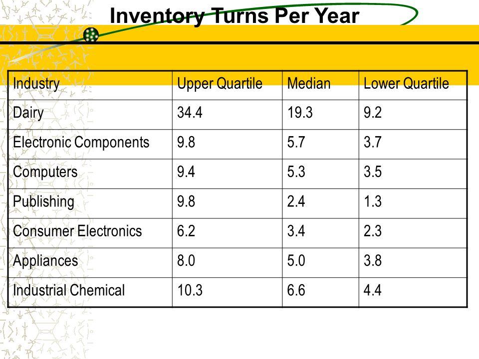 IndustryUpper QuartileMedianLower Quartile Dairy34.419.39.2 Electronic Components9.85.73.7 Computers9.45.33.5 Publishing9.82.41.3 Consumer Electronics