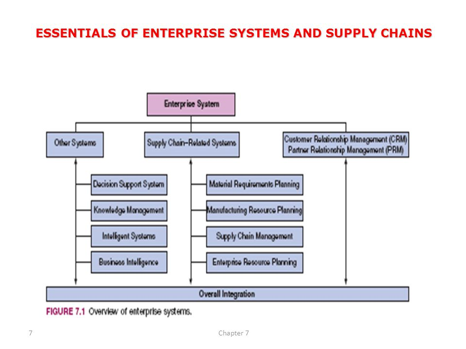 Chapter 77 ESSENTIALS OF ENTERPRISE SYSTEMS AND SUPPLY CHAINS