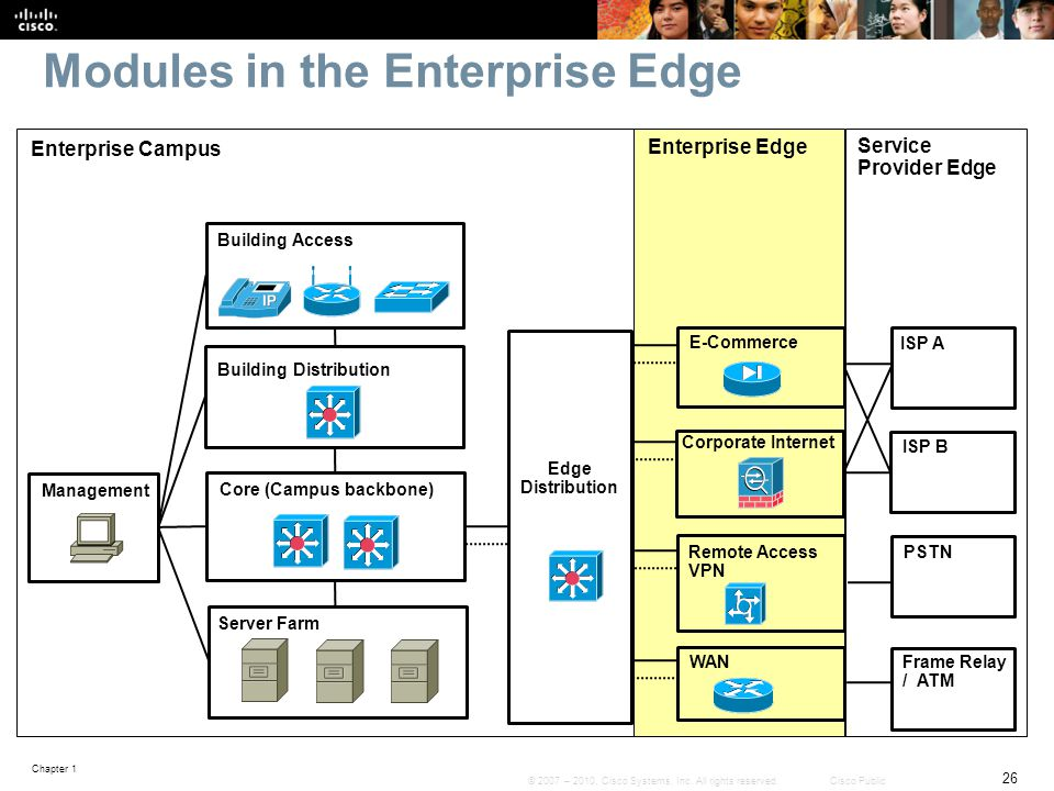 Chapter 1 26 © 2007 – 2010, Cisco Systems, Inc. All rights reserved. Cisco Public Modules in the Enterprise Edge Building Access Building Distribution