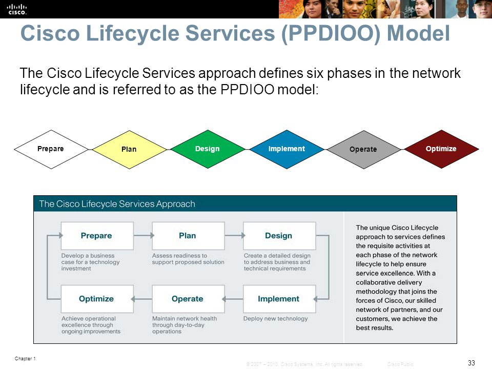Chapter 1 33 © 2007 – 2010, Cisco Systems, Inc. All rights reserved. Cisco Public Cisco Lifecycle Services (PPDIOO) Model The Cisco Lifecycle Services