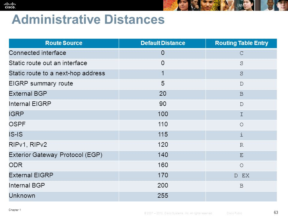 Chapter 1 63 © 2007 – 2010, Cisco Systems, Inc. All rights reserved. Cisco Public Administrative Distances Route SourceDefault DistanceRouting Table E