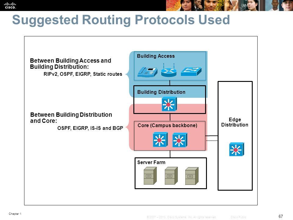 Chapter 1 67 © 2007 – 2010, Cisco Systems, Inc. All rights reserved. Cisco Public Suggested Routing Protocols Used Building Access Building Distributi