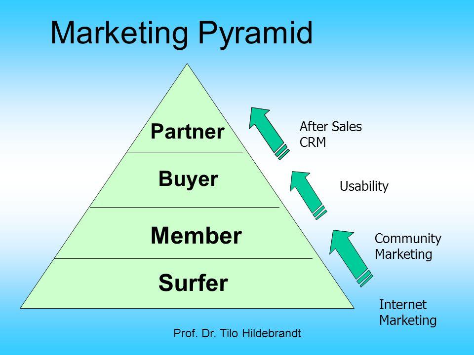 Prof. Dr. Tilo Hildebrandt Partner Buyer Member Surfer After Sales CRM Usability Community Marketing Marketing Pyramid Internet Marketing