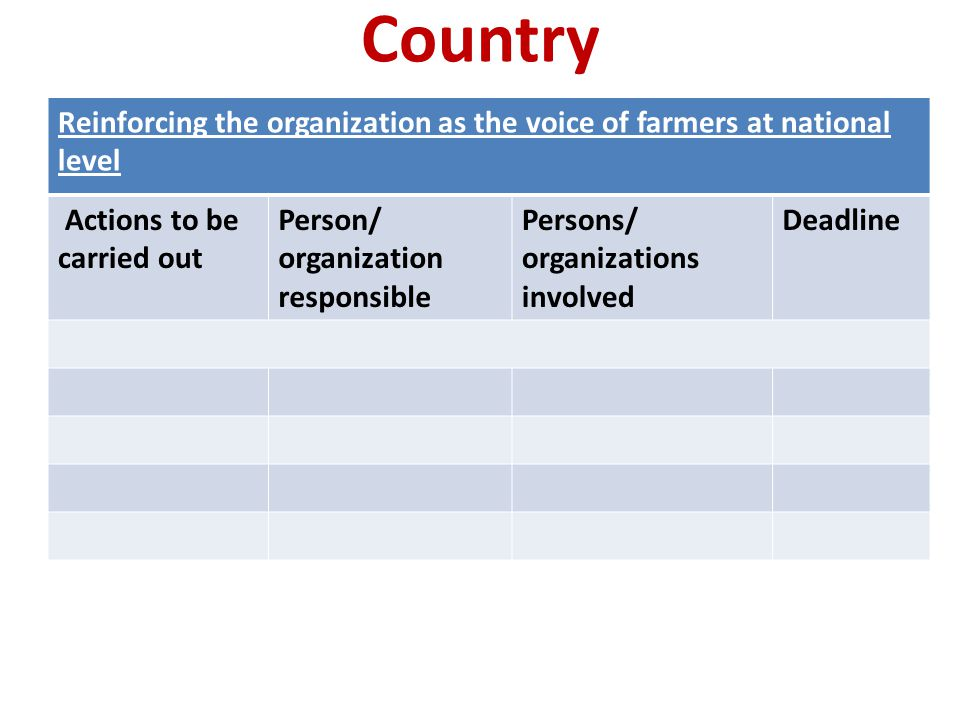 Country Reinforcing the organization as the voice of farmers at national level Actions to be carried out Person/ organization responsible Persons/ organizations involved Deadline