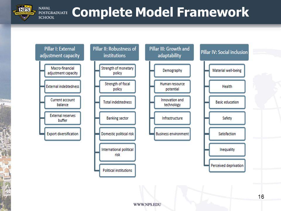 Complete Model Framework 16