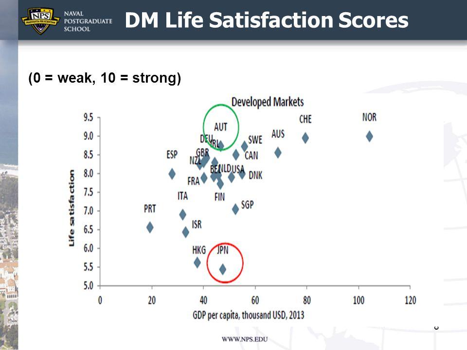 EM Life Satisfaction Scores 9