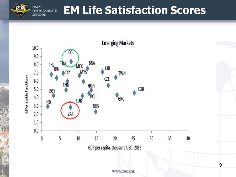 FM Life Satisfaction Scores 10