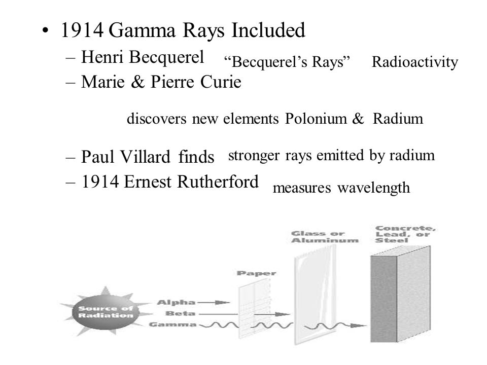 1914 Gamma Rays Included –Henri Becquerel –Marie & Pierre Curie –Paul Villard finds –1914 Ernest Rutherford Becquerel's Rays Radioactivity discovers new elements Polonium & Radium stronger rays emitted by radium measures wavelength