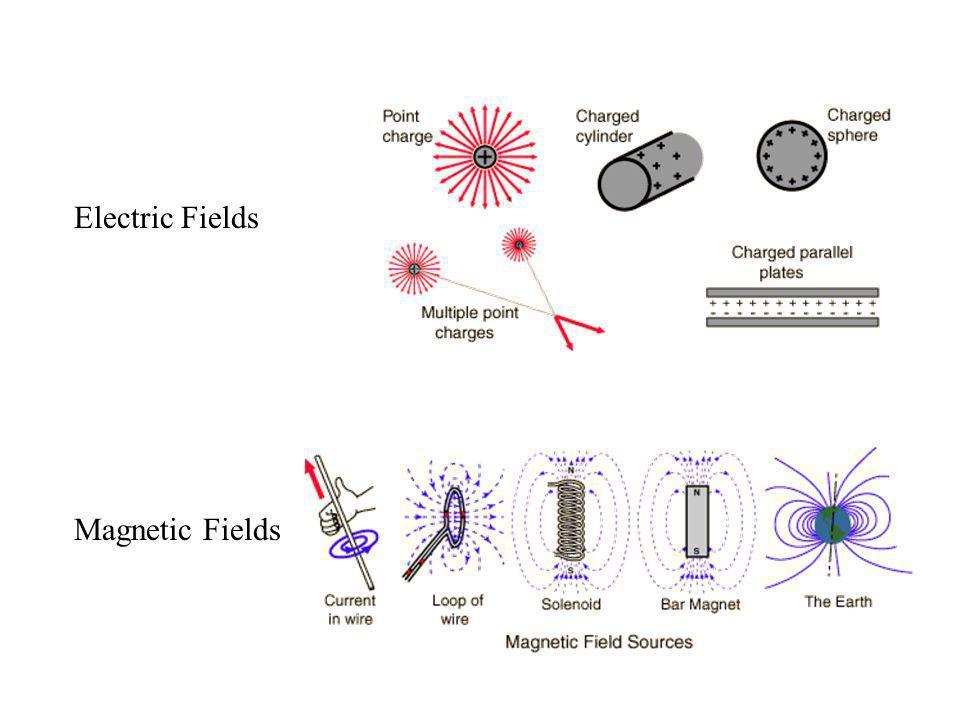 Electric Fields Magnetic Fields