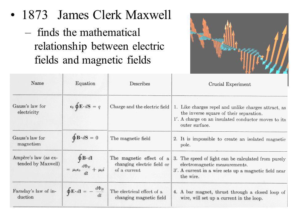 1873 James Clerk Maxwell – finds the mathematical relationship between electric fields and magnetic fields