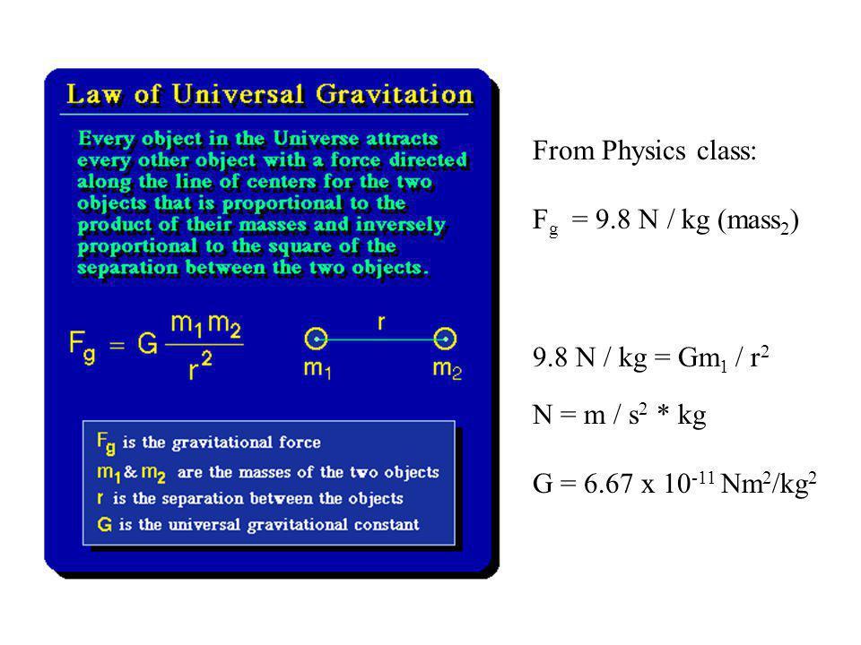 From Physics class: F g = 9.8 N / kg (mass 2 ) 9.8 N / kg = Gm 1 / r 2 N = m / s 2 * kg G = 6.67 x 10 -11 Nm 2 /kg 2