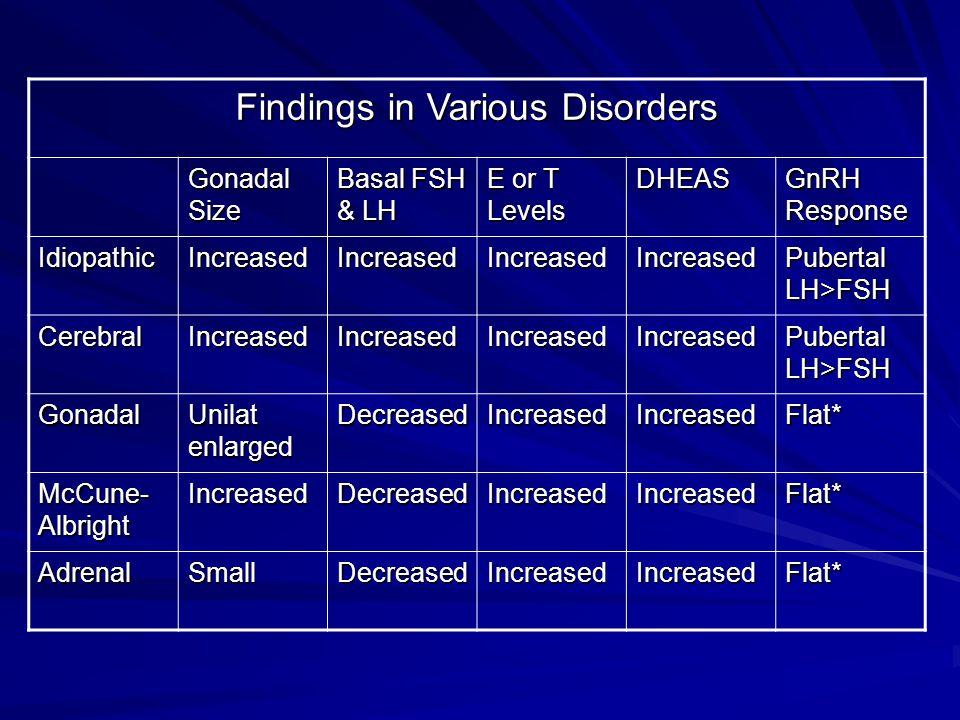 Findings in Various Disorders Gonadal Size Basal FSH & LH E or T Levels DHEAS GnRH Response IdiopathicIncreasedIncreasedIncreasedIncreased Pubertal LH