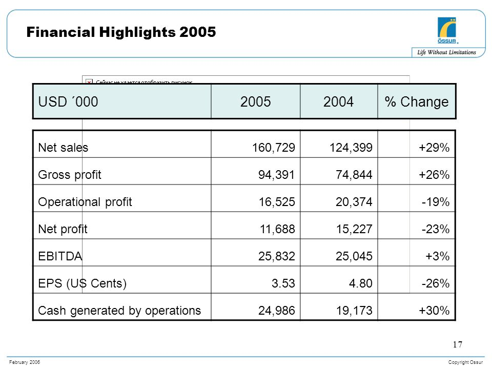 Copyright OssurFebruary 2006 17 Financial Highlights 2005 Net sales160,729124,399+29% Gross profit94,39174,844+26% Operational profit16,52520,374-19% Net profit11,68815,227-23% EBITDA25,83225,045+3% EPS (US Cents)3.534.80-26% Cash generated by operations24,98619,173+30% USD ´00020052004% Change