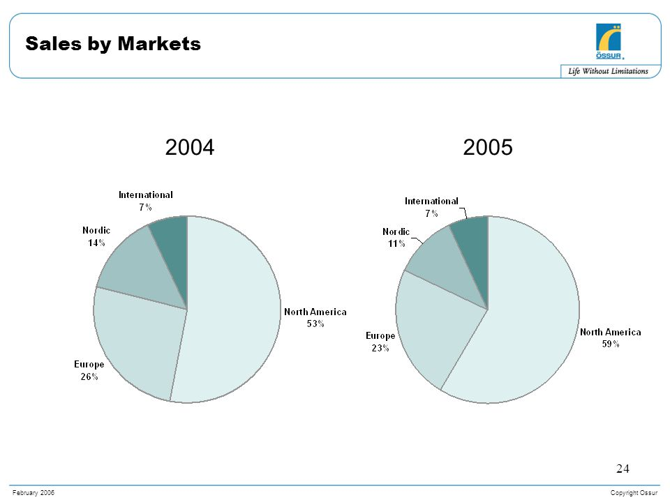 Copyright OssurFebruary 2006 24 Sales by Markets 20052004