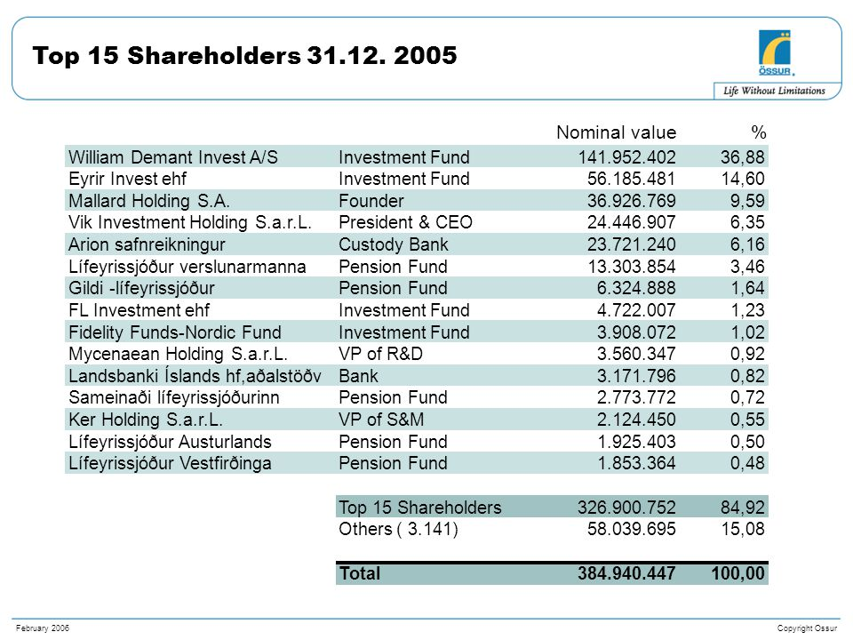 Copyright OssurFebruary 2006 Top 15 Shareholders 31.12.