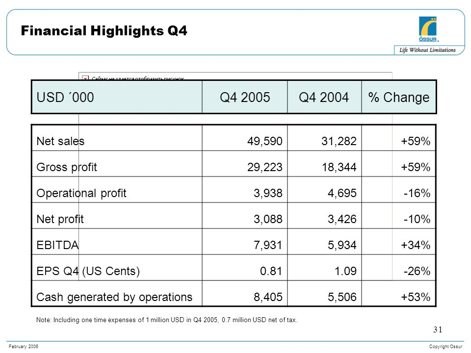 Copyright OssurFebruary 2006 31 Financial Highlights Q4 Net sales49,59031,282+59% Gross profit29,22318,344+59% Operational profit3,9384,695-16% Net profit3,0883,426-10% EBITDA7,9315,934+34% EPS Q4 (US Cents)0.811.09-26% Cash generated by operations8,4055,506+53% USD ´000Q4 2005Q4 2004% Change Note: Including one time expenses of 1 million USD in Q4 2005, 0.7 million USD net of tax.