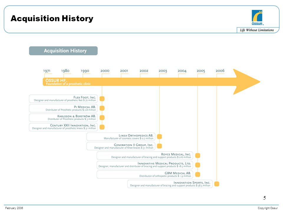 Copyright OssurFebruary 2006 5 Acquisition History