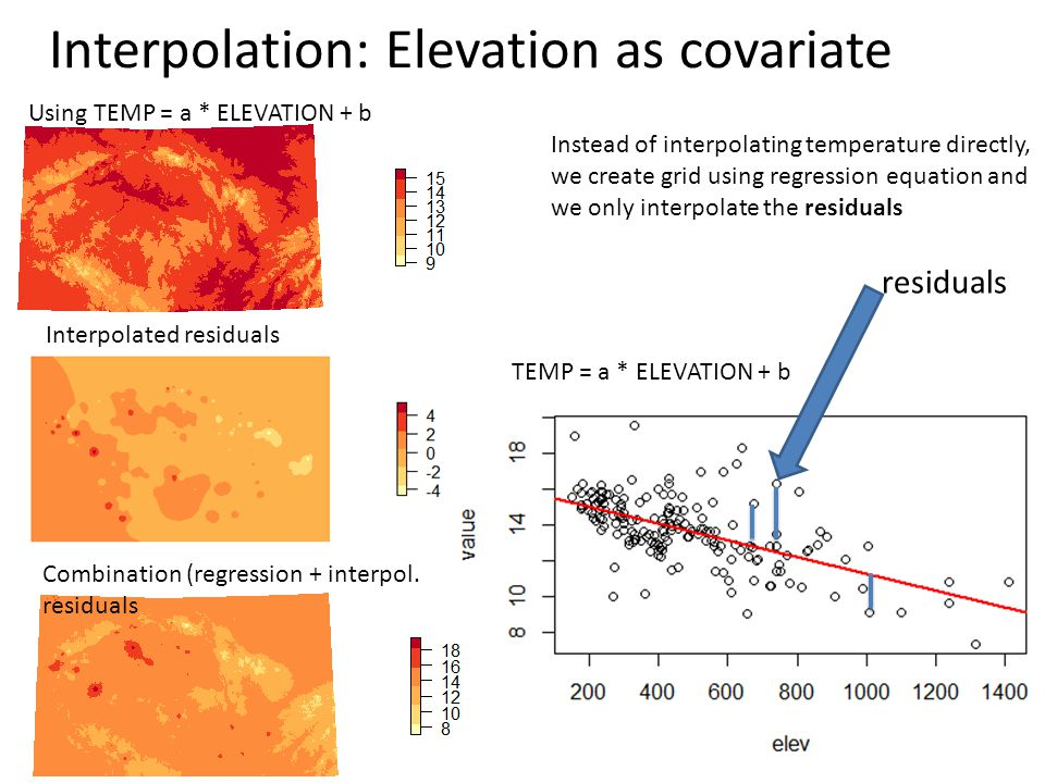 Interpolation: Elevation as covariate TEMP = a * ELEVATION + b residuals Instead of interpolating temperature directly, we create grid using regression equation and we only interpolate the residuals Using TEMP = a * ELEVATION + b Interpolated residuals Combination (regression + interpol.