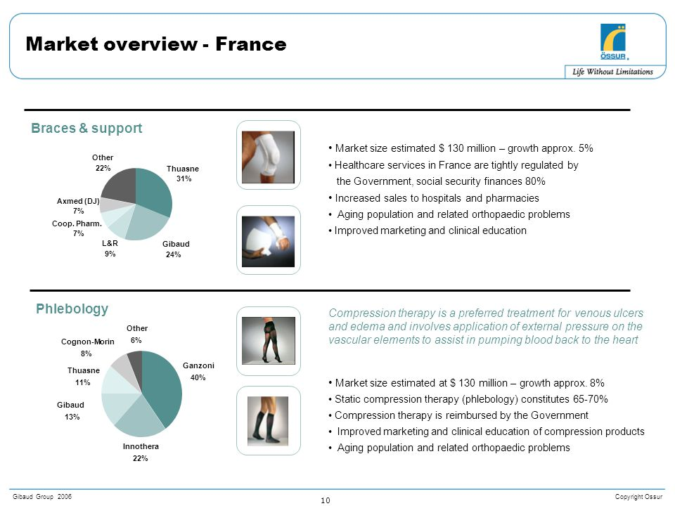 Copyright OssurGibaud Group 2006 10 Market overview - France COMPETITIVE POSITIONING Other 6% Cognon-Morin 8% Thuasne 11% Gibaud 13% Innothera 22% Ganzoni 40% Axmed (DJ) 7% Other 22% Coop.