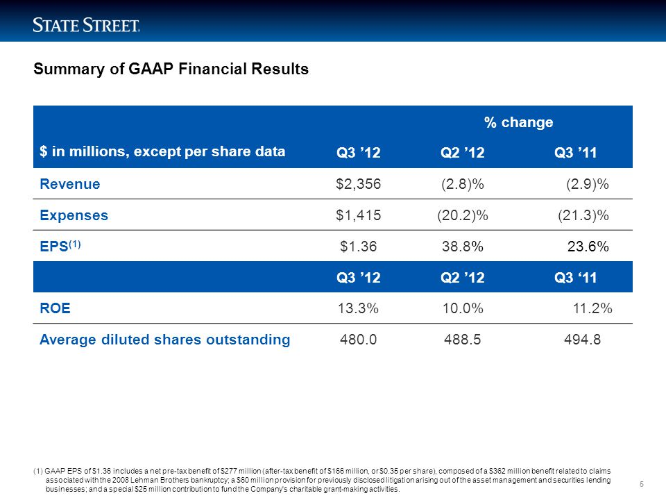 LIMITED ACCESS Summary of Operating-Basis (Non-GAAP) Financial Results (1) (1) Results presented on an operating basis, a non-GAAP presentation.