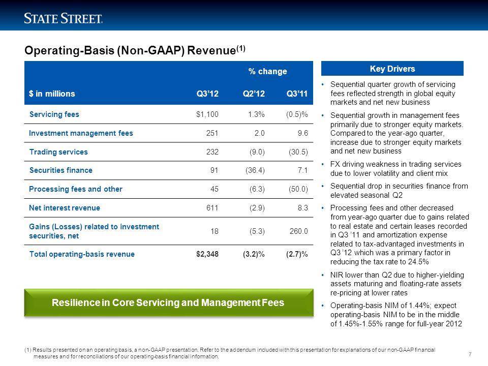 LIMITED ACCESS Operating-Basis (Non-GAAP) Revenue (1) (1) Results presented on an operating basis, a non-GAAP presentation.