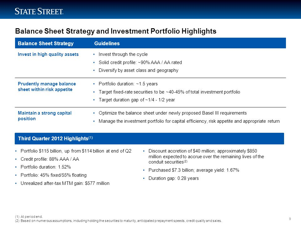 LIMITED ACCESS Balance Sheet Strategy and Investment Portfolio Highlights Balance Sheet Strategy Guidelines Invest in high quality assetsInvest through the cycle Solid credit profile: ~90% AAA / AA rated Diversify by asset class and geography Prudently manage balance sheet within risk appetite Portfolio duration: ~1.5 years Target fixed-rate securities to be ~40-45% of total investment portfolio Target duration gap of ~1/4 - 1/2 year Maintain a strong capital position Optimize the balance sheet under newly proposed Basel III requirements Manage the investment portfolio for capital efficiency, risk appetite and appropriate return Third Quarter 2012 Highlights (1) Portfolio $115 billion, up from $114 billion at end of Q2 Credit profile: 88% AAA / AA Portfolio duration: 1.52% Portfolio: 45% fixed/55% floating Unrealized after-tax MTM gain: $577 million Discount accretion of $40 million; approximately $850 million expected to accrue over the remaining lives of the conduit securities (2) Purchased $7.3 billion; average yield: 1.67% Duration gap: 0.28 years (1)At period end.