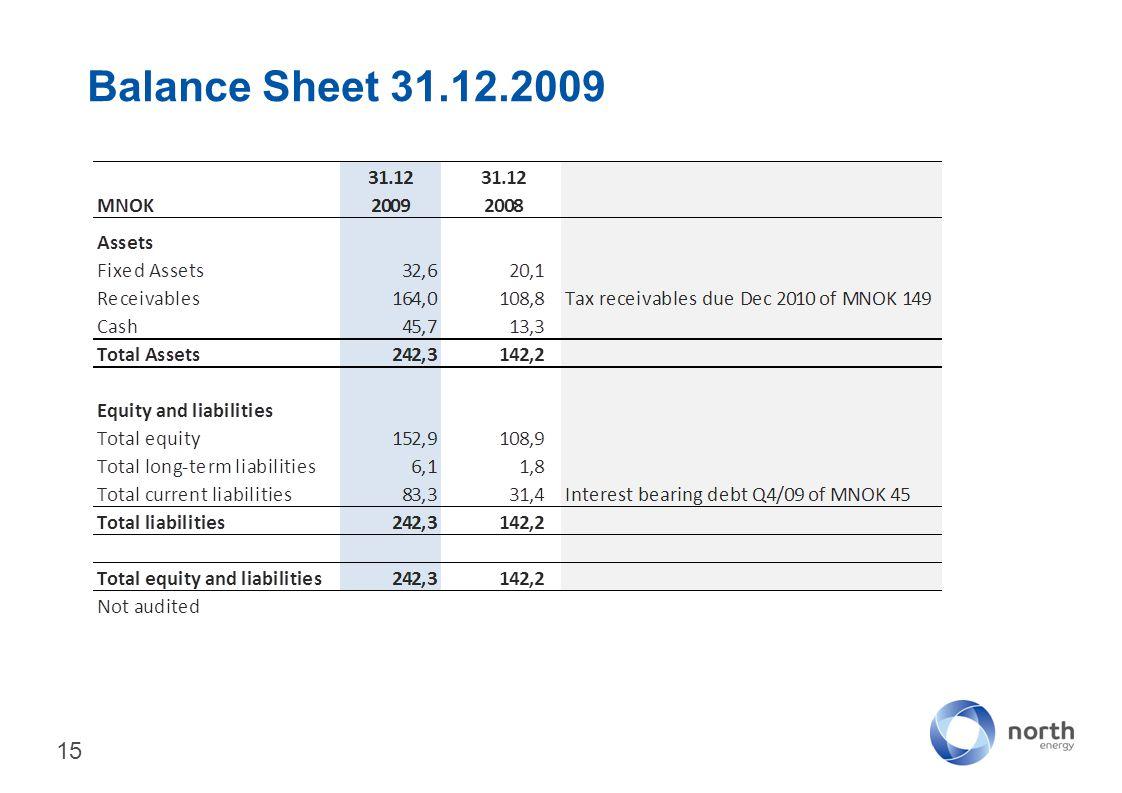 Balance Sheet 31.12.2009 15