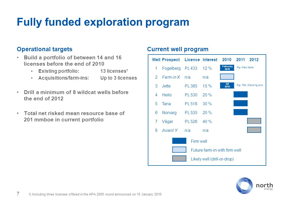 Operational targets Build a portfolio of between 14 and 16 licenses before the end of 2010 Existing portfolio:13 licenses 1 Acquisitions/farm-ins:Up to 3 licenses Drill a minimum of 8 wildcat wells before the end of 2012 Total net risked mean resource base of 201 mmboe in current portfolio Current well program Fully funded exploration program 7 WellProspectLicenceInterest201020112012 1FogelbergPL 43312 % 2Farm-in Xn/a 3JettePL 38515 % 4HeiloPL 53020 % 5TanaPL 51830 % 6NorvargPL 53520 % 7VågarPL 52640 % 8Award Yn/a February 2010 Q4 2010 Rig: West Alpha Rig: TBA (Statoil rig pool) Firm well Future farm-in with firm well Likely well (drill-or-drop) 1) Including three licenses offered in the APA 2009 round announced on 19 January 2010