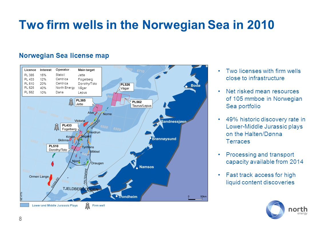 Norwegian Sea license map Two firm wells in the Norwegian Sea in 2010 8 Two licenses with firm wells close to infrastructure Net risked mean resources of 105 mmboe in Norwegian Sea portfolio 49% historic discovery rate in Lower-Middle Jurassic plays on the Halten/Dønna Terraces Processing and transport capacity available from 2014 Fast track access for high liquid content discoveries Firm wellLower and Middle Jurassic Plays LicenceInterestOperatorMain target PL 38515%StatoilJette PL 43312%CentricaFogelberg PL 51020%CentricaDorothy/Toto PL 52640%North EnergyVågar PL 56210%DanaLepus