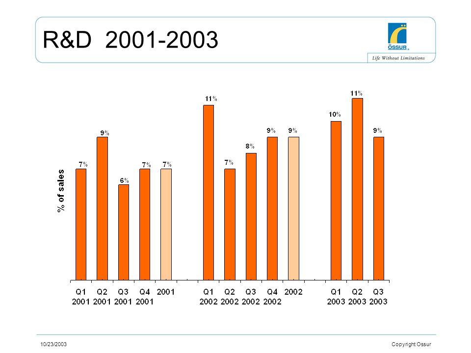 10/23/2003 Copyright Ossur R&D 2001-2003
