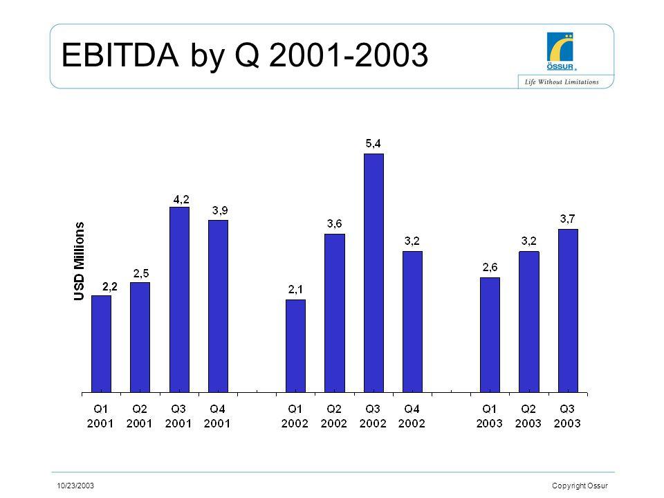 10/23/2003 Copyright Ossur EBITDA by Q 2001-2003 2,2