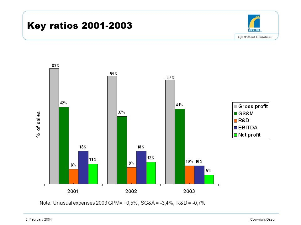 2. February 2004 Copyright Ossur Key ratios 2001-2003 Note: Unusual expenses 2003 GPM= +0,5%, SG&A = -3,4%, R&D = -0,7%