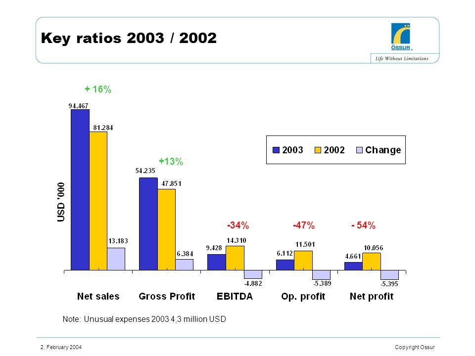 2. February 2004 Copyright Ossur Key ratios 2003 / 2002 + 16% +13% -34%-47%- 54% Note: Unusual expenses 2003 4,3 million USD