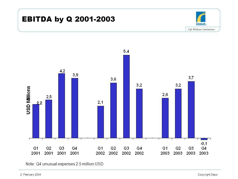 2. February 2004 Copyright Ossur EBITDA by Q 2001-2003 2,2 Note: Q4 unusual expenses 2.5 million USD
