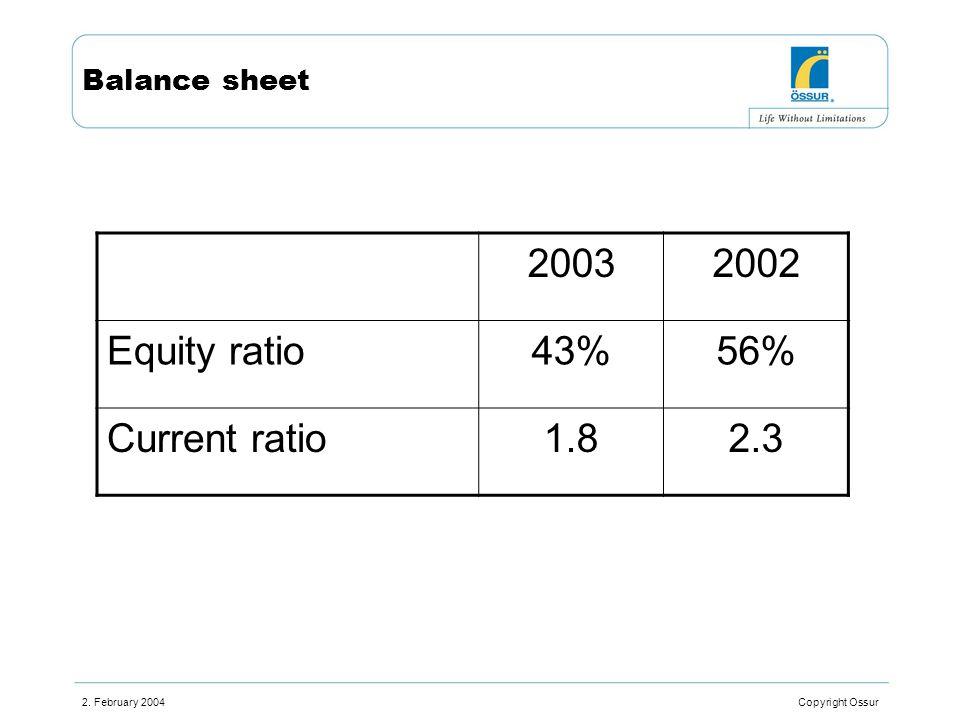 2. February 2004 Copyright Ossur Balance sheet 20032002 Equity ratio43%56% Current ratio1.82.3
