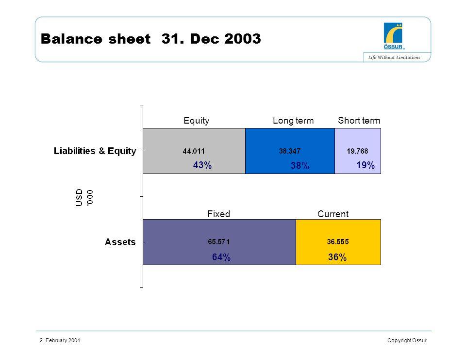 2. February 2004 Copyright Ossur Balance sheet 31. Dec 2003 Equity Fixed 43% 64%36% Current Long termShort term 38% 19%
