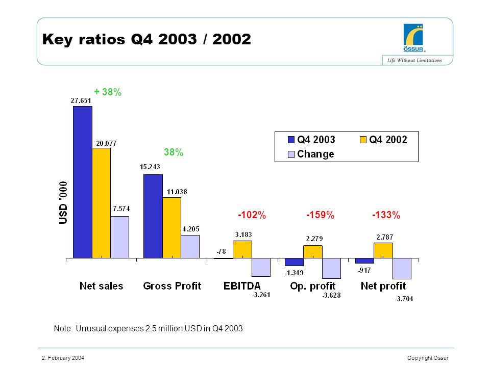 2. February 2004 Copyright Ossur Key ratios Q4 2003 / 2002 + 38% 38% -102%-159%-133% Note: Unusual expenses 2.5 million USD in Q4 2003