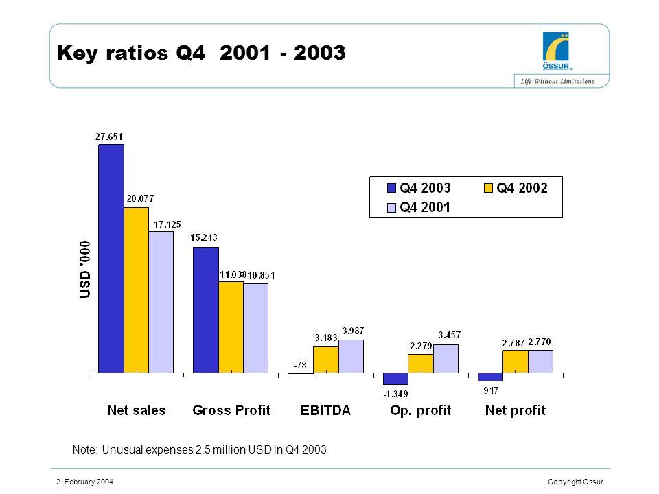 2. February 2004 Copyright Ossur Key ratios Q4 2001 - 2003 Note: Unusual expenses 2.5 million USD in Q4 2003