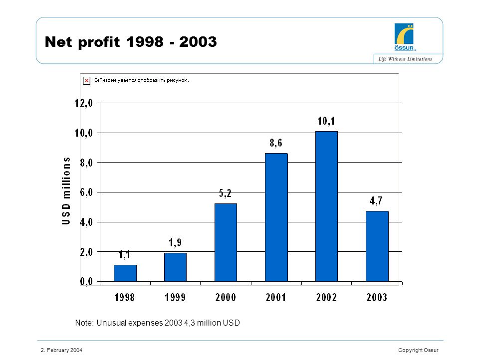 2. February 2004 Copyright Ossur S&M 2001-2003 Note: Unusual S&M expenses is 0,5% in 2003