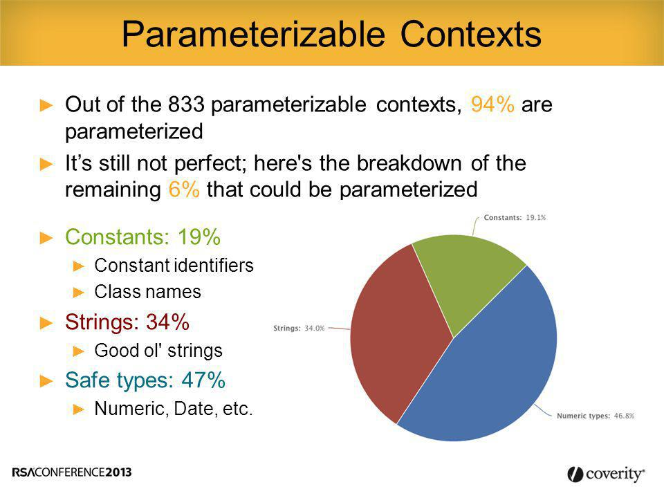 ► Out of the 833 parameterizable contexts, 94% are parameterized ► It's still not perfect; here s the breakdown of the remaining 6% that could be parameterized Parameterizable Contexts ► Constants: 19% ► Constant identifiers ► Class names ► Strings: 34% ► Good ol strings ► Safe types: 47% ► Numeric, Date, etc.
