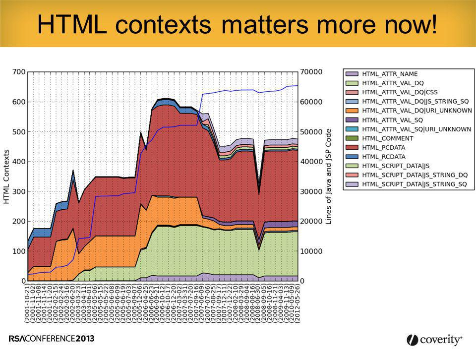 HTML contexts matters more now!