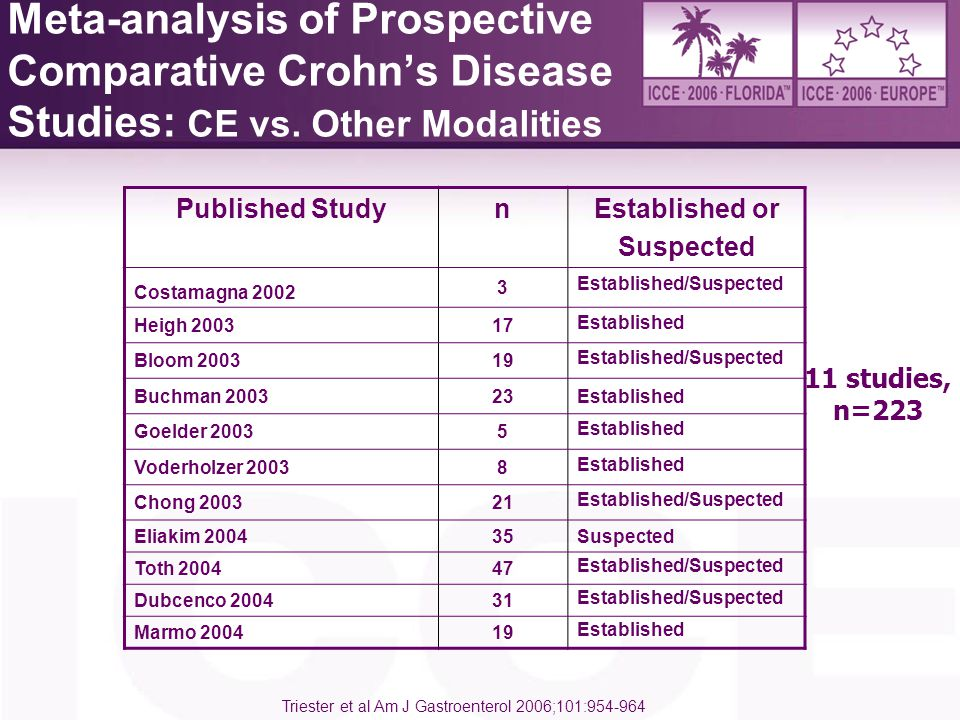 Positioning / Other Issues  Right lateral decubitus position  3 abstracts, non-randomized  Evaluation of GTT only  Statistically significant difference in 1 of 3 studies  Too few data to reach firm conclusion  Predictive factors for incomplete SB exam  Age, inpatient status and diabetes may be among the predictive factors of incomplete SB examination  Not enough data to draw firm conclusions regarding the use of preps/prokinetics or postural maneuvers in these subgroups
