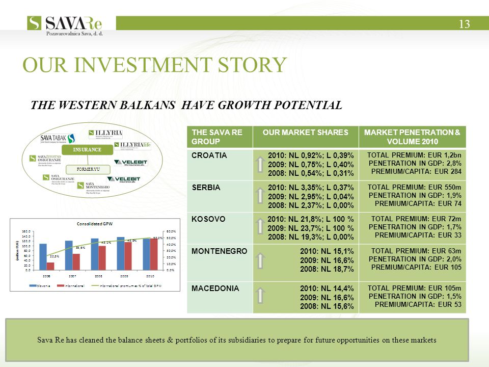 OUR INVESTMENT STORY 13 THE WESTERN BALKANS HAVE GROWTH POTENTIAL THE SAVA RE GROUP OUR MARKET SHARESMARKET PENETRATION & VOLUME 2010 CROATIA2010: NL 0,92%; L 0,39% 2009: NL 0,75%; L 0,40% 2008: NL 0,54%; L 0,31% TOTAL PREMIUM: EUR 1,2bn PENETRATION IN GDP: 2,8% PREMIUM/CAPITA: EUR 284 SERBIA2010: NL 3,35%; L 0,37% 2009: NL 2,95%; L 0,04% 2008: NL 2,37%; L 0,00% TOTAL PREMIUM: EUR 550m PENETRATION IN GDP: 1,9% PREMIUM/CAPITA: EUR 74 KOSOVO2010: NL 21,8%; L 100 % 2009: NL 23,7%; L 100 % 2008: NL 19,3%; L 0,00% TOTAL PREMIUM: EUR 72m PENETRATION IN GDP: 1,7% PREMIUM/CAPITA: EUR 33 MONTENEGRO2010: NL 15,1% 2009: NL 16,6% 2008: NL 18,7% TOTAL PREMIUM: EUR 63m PENETRATION IN GDP: 2,0% PREMIUM/CAPITA: EUR 105 MACEDONIA2010: NL 14,4% 2009: NL 16,6% 2008: NL 15,6% TOTAL PREMIUM: EUR 105m PENETRATION IN GDP: 1,5% PREMIUM/CAPITA: EUR 53 Sava Re has cleaned the balance sheets & portfolios of its subsidiaries to prepare for future opportunities on these markets