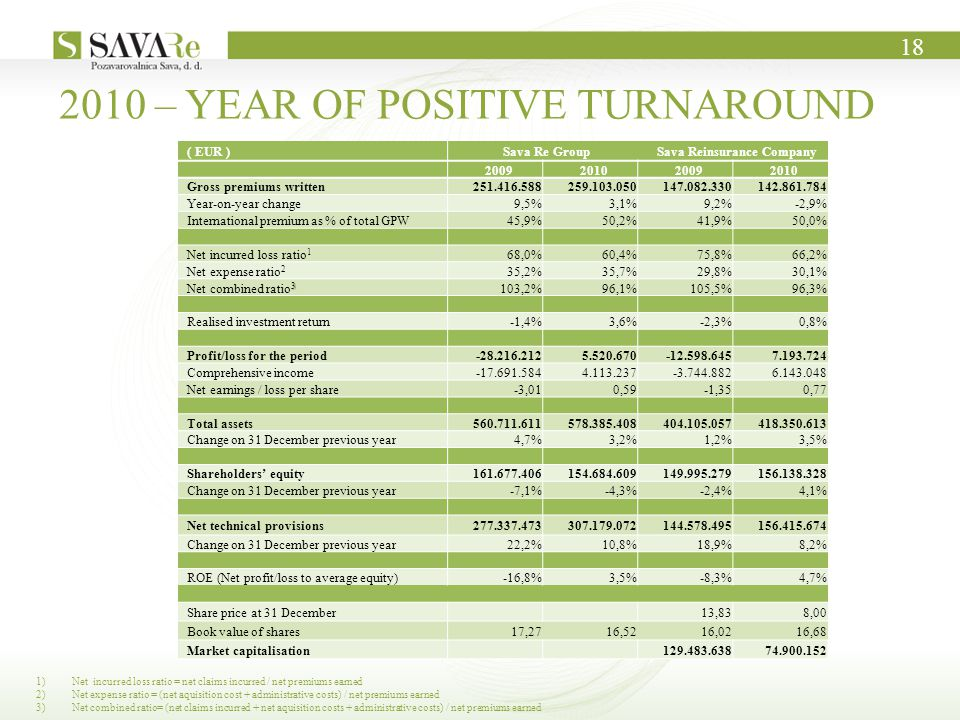 18 ( EUR )Sava Re GroupSava Reinsurance Company 2009201020092010 Gross premiums written251.416.588259.103.050147.082.330142.861.784 Year-on-year change9,5%3,1%9,2%-2,9% International premium as % of total GPW45,9%50,2%41,9%50,0% Net incurred loss ratio 1 68,0%60,4%75,8%66,2% Net expense ratio 2 35,2%35,7%29,8%30,1% 3 Net combined ratio 3 103,2%96,1%105,5%96,3% Realised investment return-1,4%3,6%-2,3%0,8% Profit/loss for the period-28.216.2125.520.670-12.598.6457.193.724 Comprehensive income-17.691.5844.113.237-3.744.8826.143.048 Net earnings / loss per share-3,010,59-1,350,77 Total assets560.711.611578.385.408404.105.057418.350.613 Change on 31 December previous year4,7%3,2%1,2%3,5% Shareholders' equity161.677.406154.684.609149.995.279156.138.328 Change on 31 December previous year-7,1%-4,3%-2,4%4,1% Net technical provisions277.337.473307.179.072144.578.495156.415.674 Change on 31 December previous year22,2%10,8%18,9%8,2% ROE (Net profit/loss to average equity)-16,8%3,5%-8,3%4,7% Share price at 31 December 13,838,00 Book value of shares17,2716,5216,0216,68 Market capitalisation 129.483.63874.900.152 2010 – YEAR OF POSITIVE TURNAROUND 1)Net incurred loss ratio = net claims incurred / net premiums earned 2)Net expense ratio = (net aquisition cost + administrative costs) / net premiums earned 3)Net combined ratio= (net claims incurred + net aquisition costs + administrative costs) / net premiums earned
