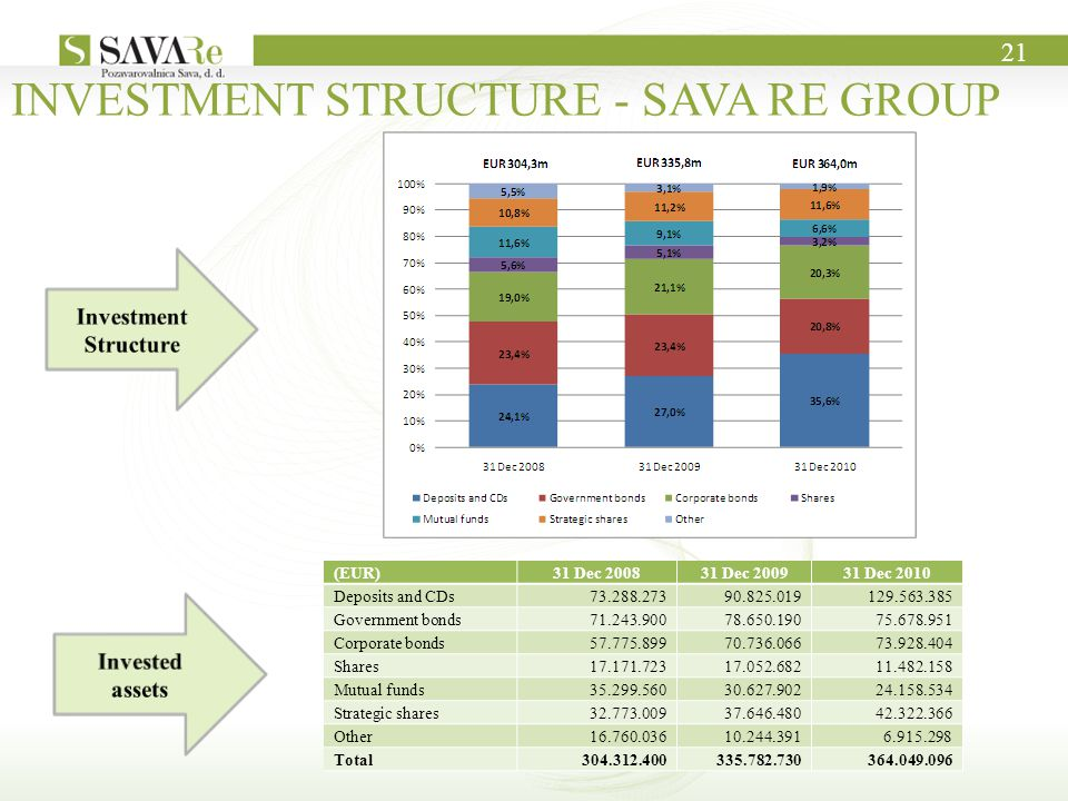 INVESTMENT STRUCTURE - SAVA RE GROUP 21 (EUR)31 Dec 200831 Dec 200931 Dec 2010 Deposits and CDs73.288.27390.825.019129.563.385 Government bonds71.243.90078.650.19075.678.951 Corporate bonds57.775.89970.736.06673.928.404 Shares17.171.72317.052.68211.482.158 Mutual funds35.299.56030.627.90224.158.534 Strategic shares32.773.00937.646.48042.322.366 Other16.760.03610.244.3916.915.298 Total304.312.400335.782.730364.049.096