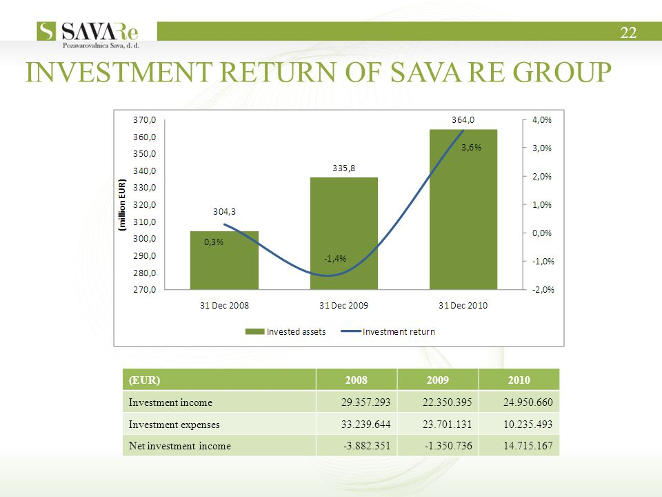 INVESTMENT RETURN OF SAVA RE GROUP (EUR)200820092010 Investment income29.357.29322.350.39524.950.660 Investment expenses33.239.64423.701.13110.235.493 Net investment income-3.882.351-1.350.73614.715.167 22