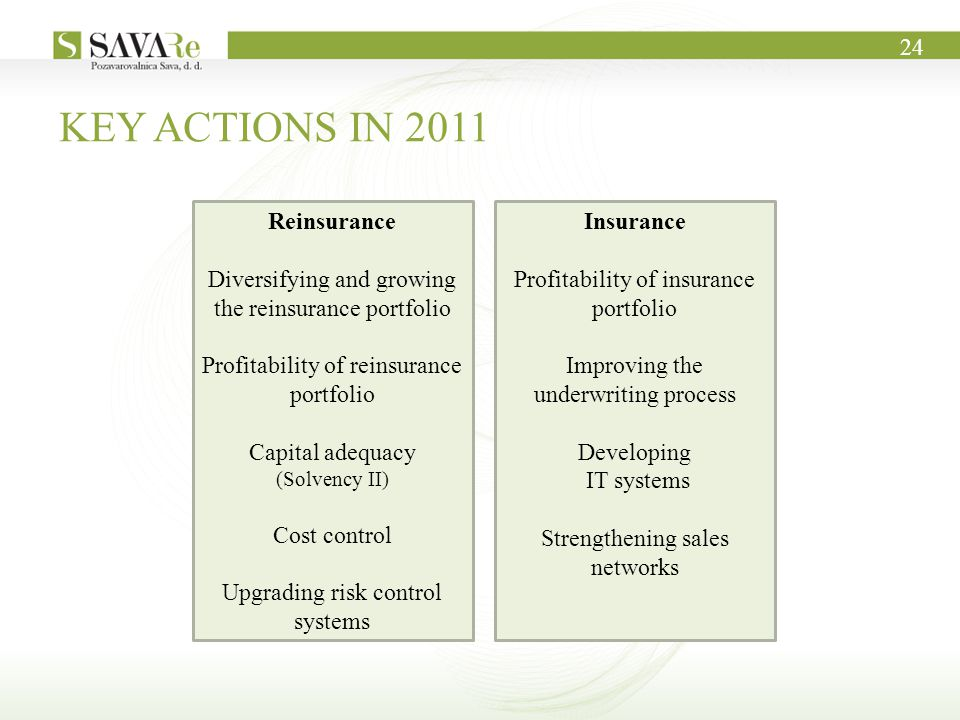 KEY ACTIONS IN 2011 Reinsurance Diversifying and growing the reinsurance portfolio Profitability of reinsurance portfolio Capital adequacy (Solvency II) Cost control Upgrading risk control systems Insurance Profitability of insurance portfolio Improving the underwriting process Developing IT systems Strengthening sales networks 24