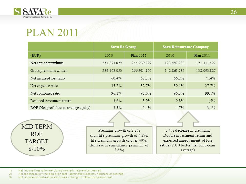 PLAN 2011 3,4% decrease in premium; Double investment return and expected improvement of loss ratios (2010 better than long-term average) Premium growth of 2,8% (non-life premium growth of 4,8%, life premium growth of over 40%, decrease in reinsurance premium of 3,6%) 26 1)Net incurred loss ratio = net claims incurred / net premiums earned 2)Net expense ratio = (net aquisition cost + administrative costs) / net premiums earned 3)Net acquisition cost = acquisition costs + change in diferred acquisition cost Sava Re GroupSava Reinsurance Company (EUR)2010Plan 20112010Plan 2011 Net earned premiums231.874.029244.239.929123.497.230121.411.427 Gross premiums written259.103.050266.984.900142.861.784138.093.827 Net incurred loss ratio60,4%62,3%66,2%71,4% Net expence ratio35,7%32,7%30,1%27,7% Net combined ratio96,1%95,0%96,3%99,1% Realised investment return3,6%3,9%0,8%1,5% ROE (Net profit/loss to average equity)3,5%5,4%4,7%3,1% MID TERM ROE TARGET 8-10%
